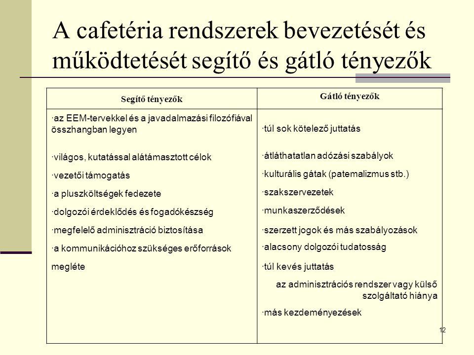 12 A cafetéria rendszerek bevezetését és működtetését segítő és gátló tényezők. Segítő tényezők Gátló tényezők ·az EEM-tervekkel és a javadalmazási fi