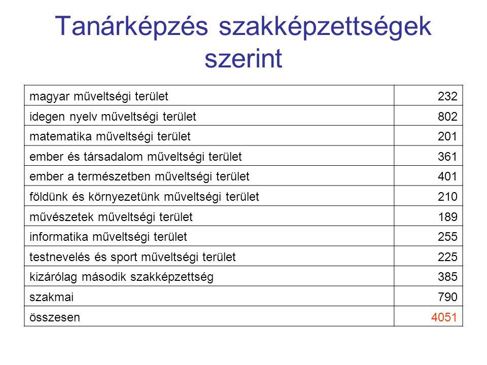 Tanárképzés szakképzettségek szerint magyar műveltségi terület232 idegen nyelv műveltségi terület802 matematika műveltségi terület201 ember és társada