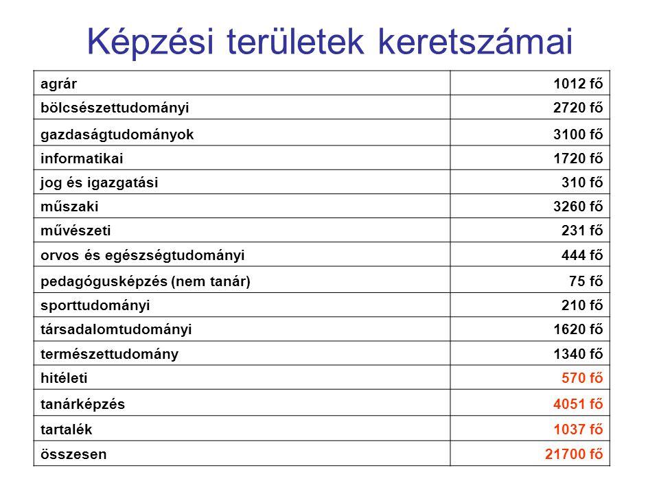 Képzési területek keretszámai agrár1012 fő bölcsészettudományi2720 fő gazdaságtudományok3100 fő informatikai1720 fő jog és igazgatási310 fő műszaki326