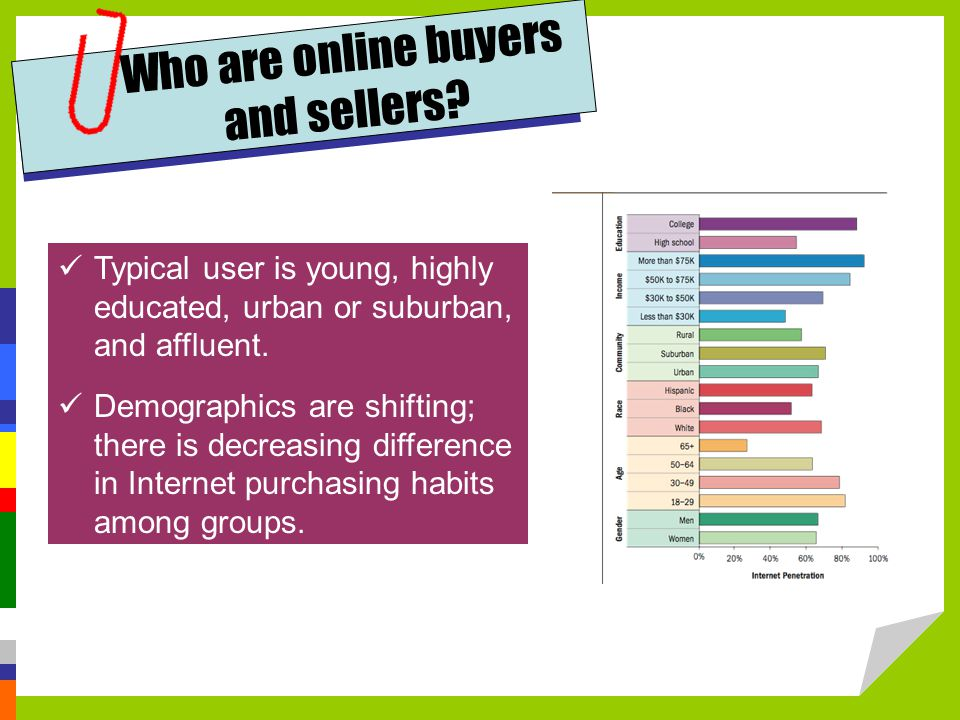 Who are online buyers and sellers? Typical user is young, highly educated, urban or suburban, and affluent. Demographics are shifting; there is decrea