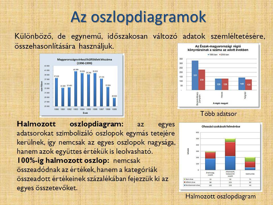 Az oszlopdiagramok Az oszlopdiagramok Halmozott oszlopdiagram Több adatsor Különböző, de egynemű, időszakosan változó adatok szemléltetésére, összehasonlítására használjuk.