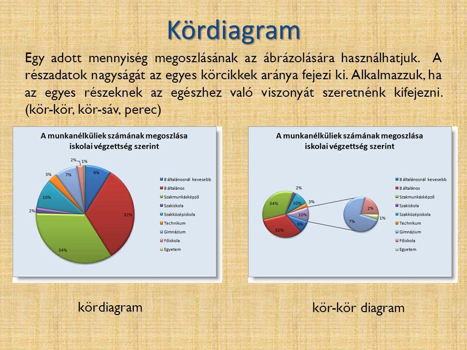 Kördiagram kördiagram kör-kör diagram Egy adott mennyiség megoszlásának az ábrázolására használhatjuk. A részadatok nagyságát az egyes körcikkek arány