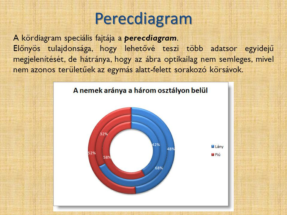 Perecdiagram A kördiagram speciális fajtája a perecdiagram. Előnyös tulajdonsága, hogy lehetővé teszi több adatsor egyidejű megjelenítését, de hátrány