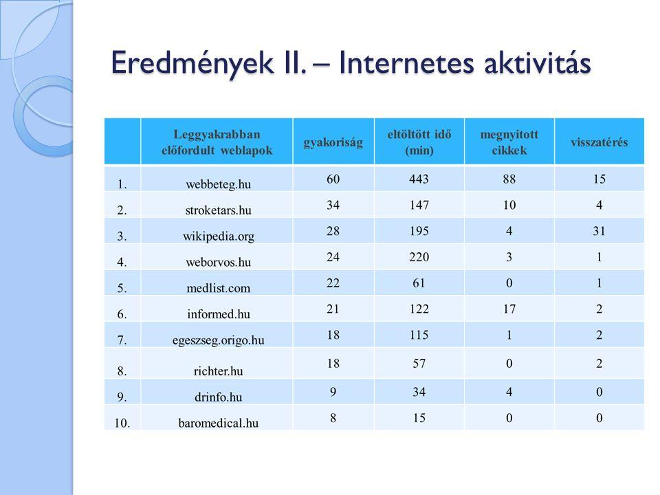 Eredmények II. – Internetes aktivitás