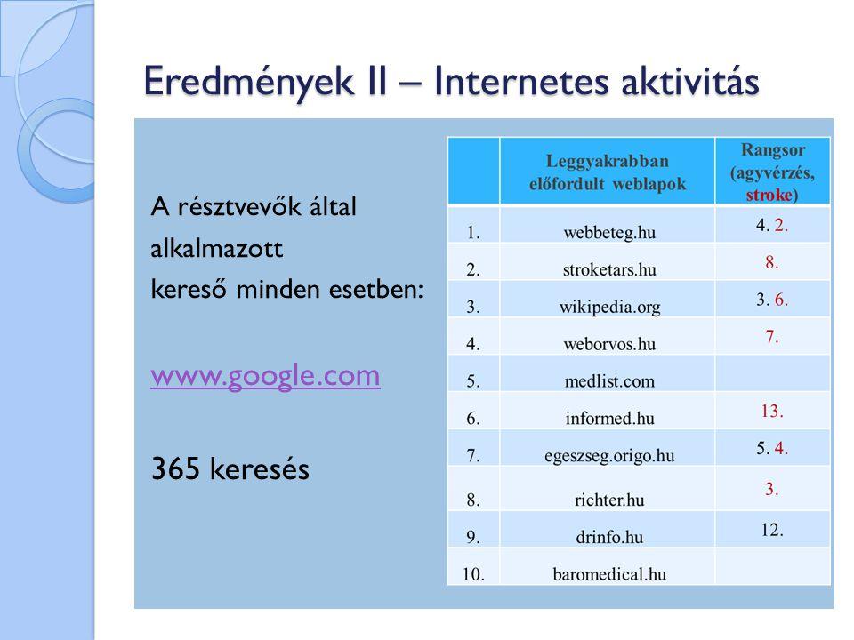 Eredmények II. – Internetes aktivitás A legegyszerűbb kereső kulcsszavak a leggyakoribbak!
