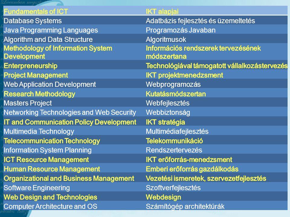 Database SystemsAdatbázis fejlesztés és üzemeltetés Java Programming LanguagesProgramozás Javaban Algorithm and Data StructureAlgoritmusok Web Application DevelopmentWebprogramozás Masters ProjectWebfejlesztés Networking Technologies and Web SecurityWebbiztonság Multimedia TechnologyMultimédiafejlesztés Information System PlanningRendszertervezés Software EngineeringSzoftverfejlesztés Computer Architecture and OSSzámítógép architektúrák