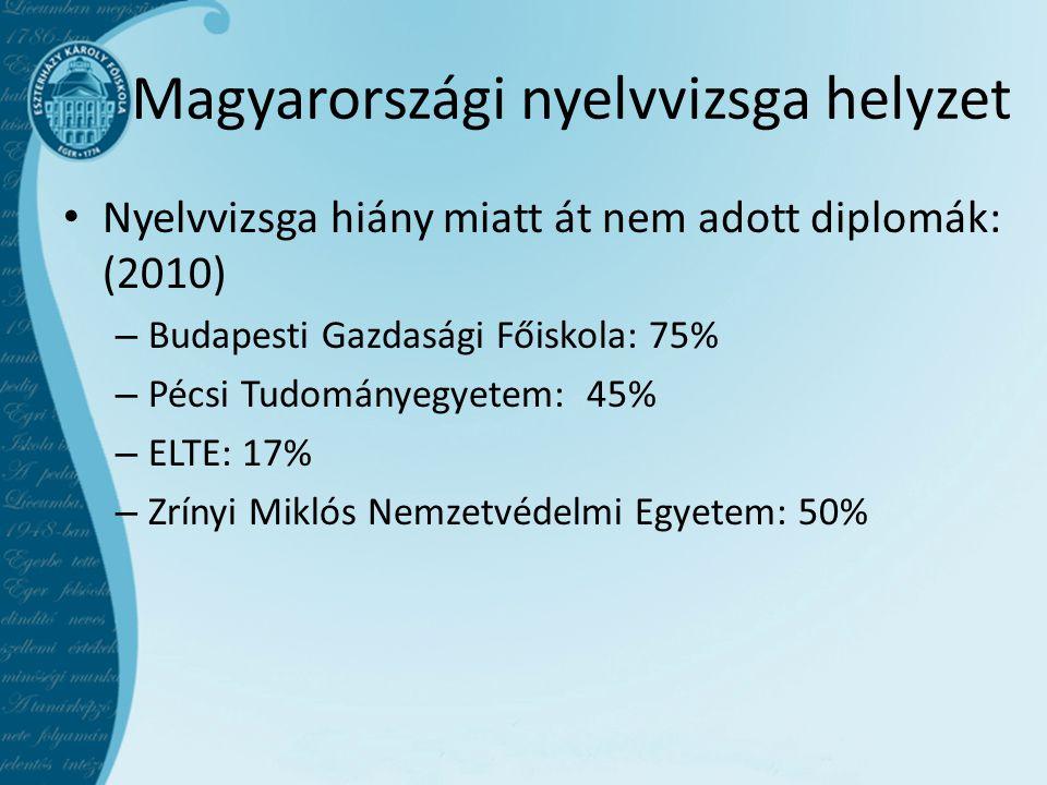 Magyarországi nyelvvizsga helyzet Nyelvvizsga hiány miatt át nem adott diplomák: (2010) – Budapesti Gazdasági Főiskola: 75% – Pécsi Tudományegyetem:45