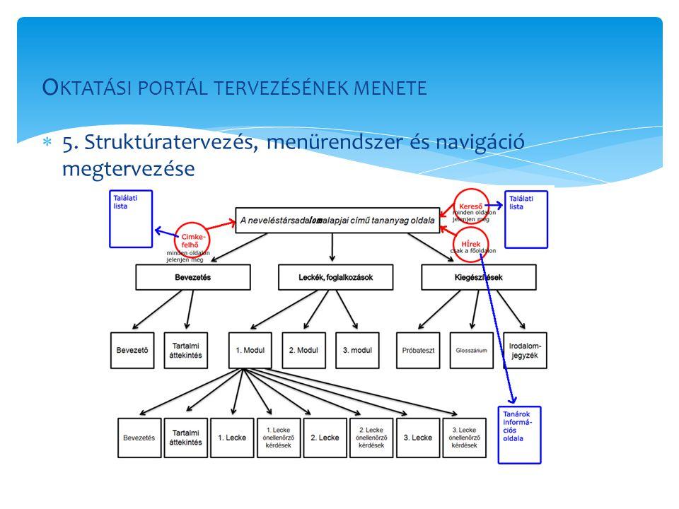  5. Struktúratervezés, menürendszer és navigáció megtervezése O KTATÁSI PORTÁL TERVEZÉSÉNEK MENETE lom