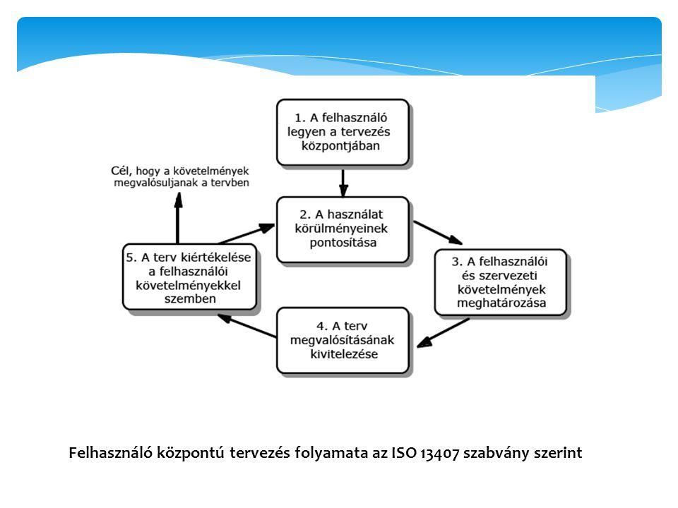 Felhasználó központú tervezés folyamata az ISO 13407 szabvány szerint