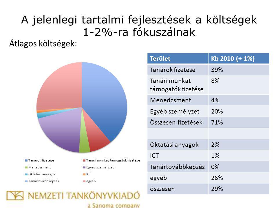 Átlagos költségek: TerületKb 2010 (+-1%) Tanárok fizetése39% Tanári munkát támogatók fizetése 8% Menedzsment4% Egyéb személyzet20% Összesen fizetések71% Oktatási anyagok2% ICT1% Tanártovábbképzés0% egyéb26% összesen29% A jelenlegi tartalmi fejlesztések a költségek 1-2%-ra fókuszálnak