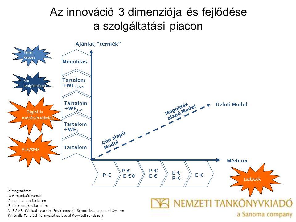 Az innováció 3 dimenziója és fejlődése a szolgáltatási piacon Médium Ajánlat, termék Üzleti Model P-€ E-€0 P-€ E-€ P-€ E-€ Tartalom +WF 1 Tartalom +WF 1,2 Tartalom +WF 1,2,n Megoldás Cím alapú Model Megoldás alapú Model Eszközök VLE/SMS Digitális mérés értékelés SNI szolgáltatások Tanár képzés Jelmagyarázat: -WF: munkafolyamat -P: papír alapú tartalom -E: elektronikus tartalom -VLE-SMS :(Virtual Learning Environment, School Management System (Virtuális Tanulási Környezet és Iskolai ügyviteli rendszer)
