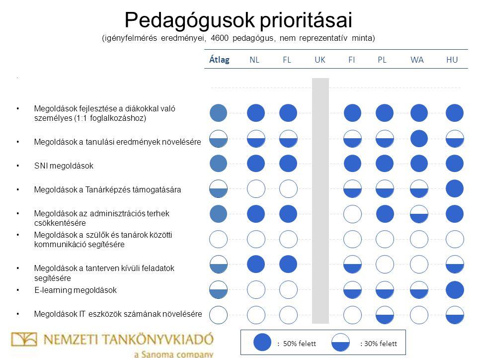 Pedagógusok prioritásai (igényfelmérés eredményei, 4600 pedagógus, nem reprezentatív minta).