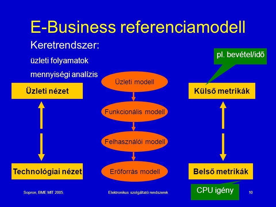 Sopron, BME MIT 2005.Elektronikus szolgáltató rendszerek10 E-Business referenciamodell Üzleti nézet Technológiai nézetBelső metrikák Külső metrikák Funkcionális modell Üzleti modell Felhasználói modell Erőforrás modell Keretrendszer: üzleti folyamatok mennyiségi analízis pl.