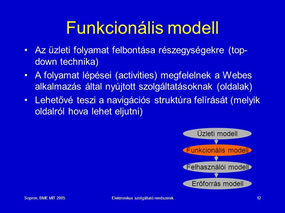 Sopron, BME MIT 2005.Elektronikus szolgáltató rendszerek12 Funkcionális modell Az üzleti folyamat felbontása részegységekre (top- down technika) A folyamat lépései (activities) megfelelnek a Webes alkalmazás által nyújtott szolgáltatásoknak (oldalak) Lehetővé teszi a navigációs struktúra felírását (melyik oldalról hova lehet eljutni) Funkcionális modell Üzleti modell Felhasználói modell Erőforrás modell