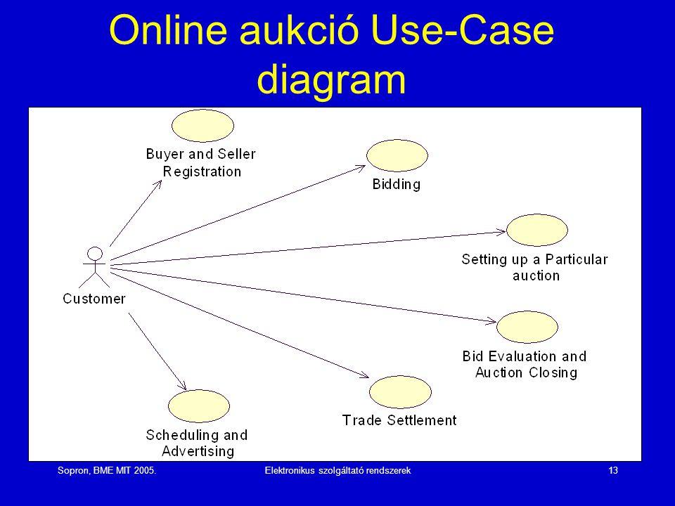 Sopron, BME MIT 2005.Elektronikus szolgáltató rendszerek13 Online aukció Use-Case diagram