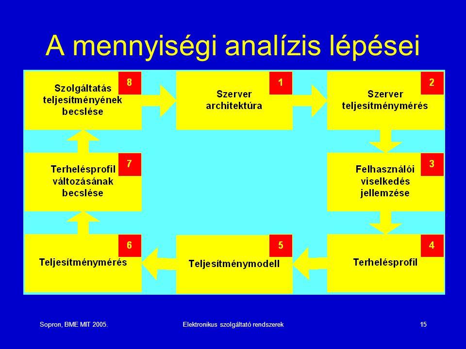 Sopron, BME MIT 2005.Elektronikus szolgáltató rendszerek15 A mennyiségi analízis lépései