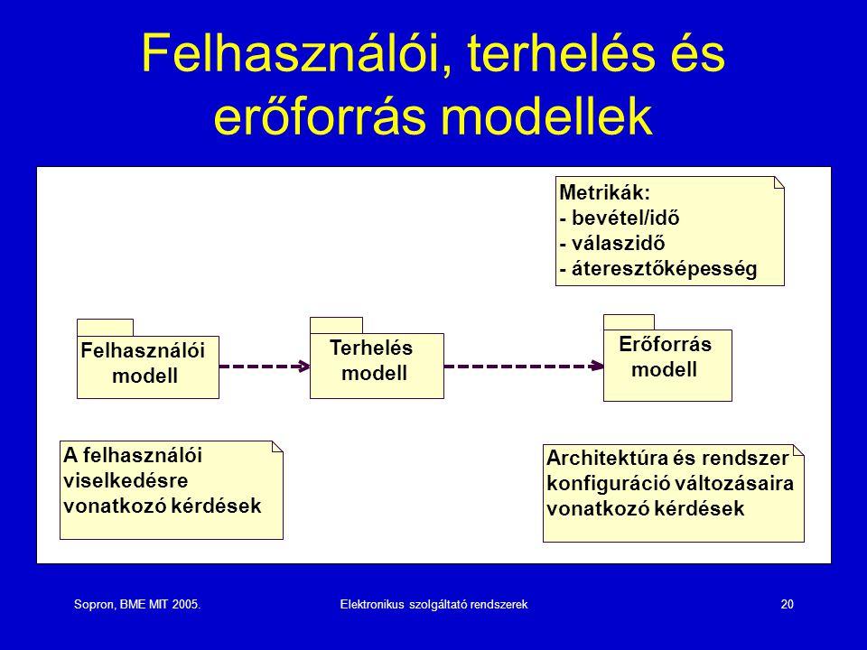 Sopron, BME MIT 2005.Elektronikus szolgáltató rendszerek20 Felhasználói, terhelés és erőforrás modellek Felhasználói modell Terhelés modell Erőforrás modell A felhasználói viselkedésre vonatkozó kérdések Architektúra és rendszer konfiguráció változásaira vonatkozó kérdések Metrikák: - bevétel/idő - válaszidő - áteresztőképesség