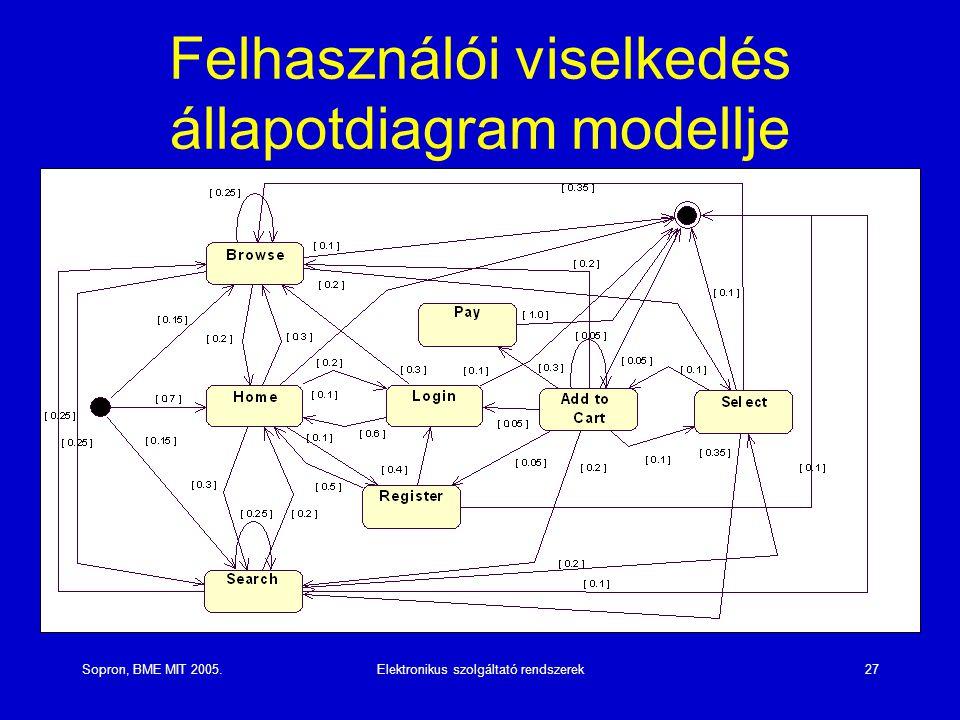 Sopron, BME MIT 2005.Elektronikus szolgáltató rendszerek27 Felhasználói viselkedés állapotdiagram modellje