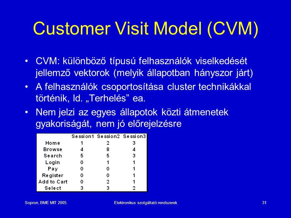 Sopron, BME MIT 2005.Elektronikus szolgáltató rendszerek31 Customer Visit Model (CVM) CVM: különböző típusú felhasználók viselkedését jellemző vektorok (melyik állapotban hányszor járt) A felhasználók csoportosítása cluster technikákkal történik, ld.