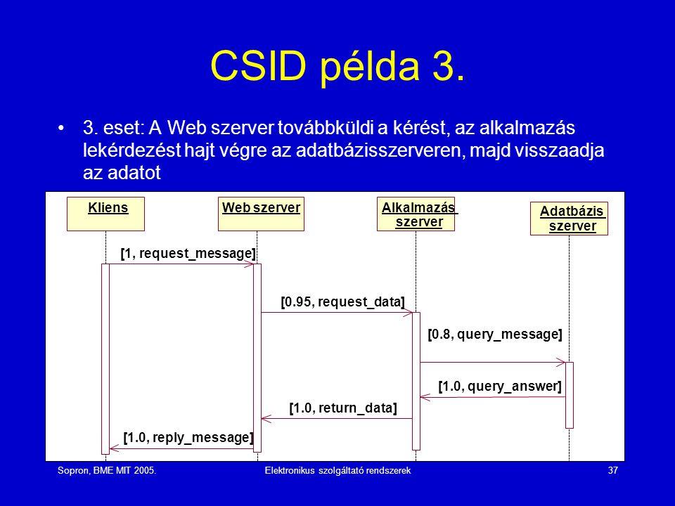 Sopron, BME MIT 2005.Elektronikus szolgáltató rendszerek37 CSID példa 3. 3. eset: A Web szerver továbbküldi a kérést, az alkalmazás lekérdezést hajt v