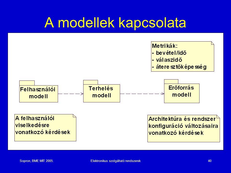 Sopron, BME MIT 2005.Elektronikus szolgáltató rendszerek40 A modellek kapcsolata