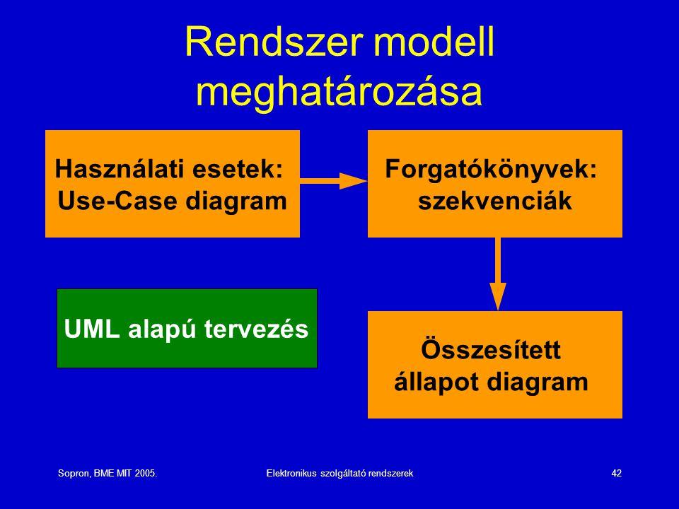 Sopron, BME MIT 2005.Elektronikus szolgáltató rendszerek42 Rendszer modell meghatározása Használati esetek: Use-Case diagram Forgatókönyvek: szekvenciák Összesített állapot diagram UML alapú tervezés