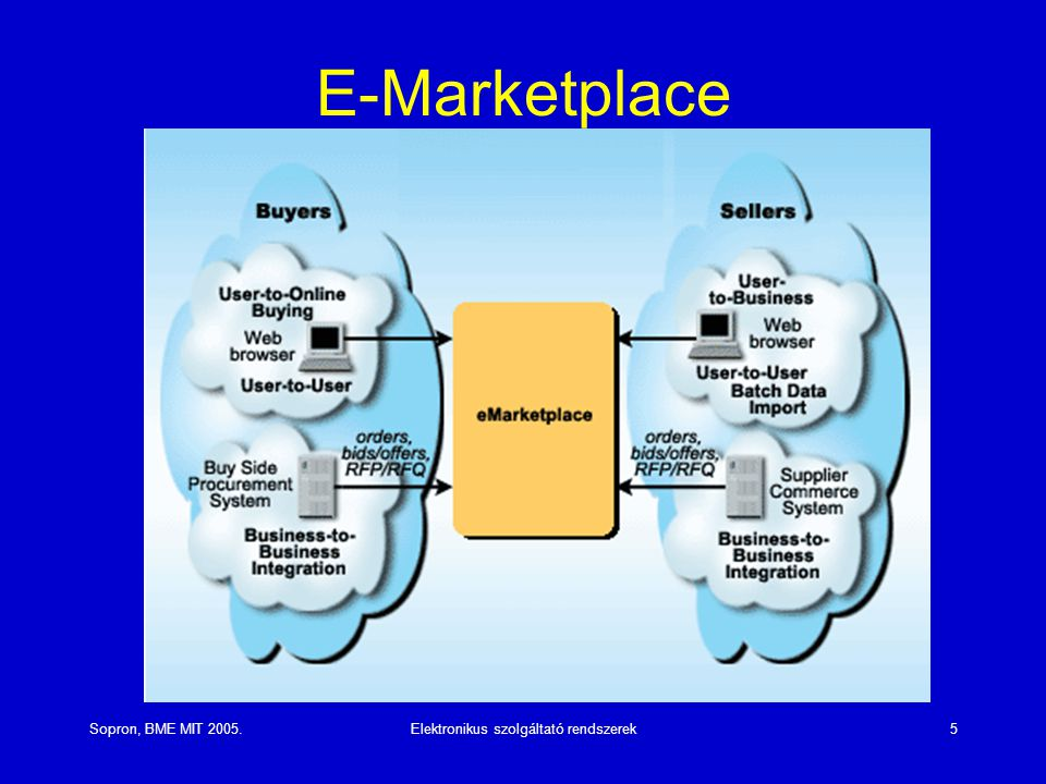 Sopron, BME MIT 2005.Elektronikus szolgáltató rendszerek5 E-Marketplace