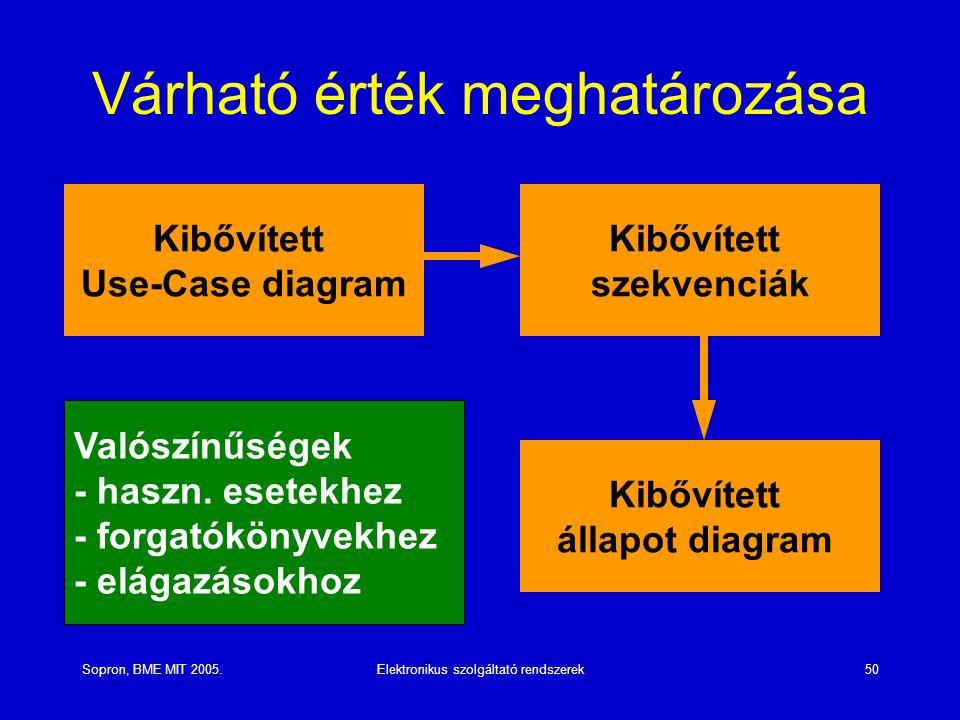 Sopron, BME MIT 2005.Elektronikus szolgáltató rendszerek50 Várható érték meghatározása Kibővített Use-Case diagram Kibővített szekvenciák Kibővített állapot diagram Valószínűségek - haszn.