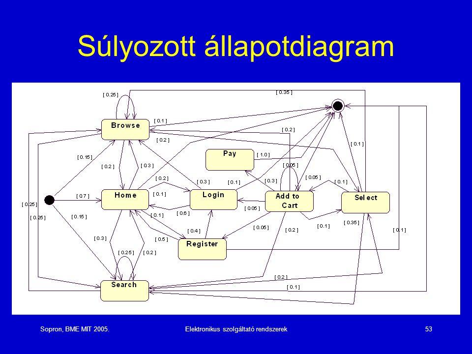 Sopron, BME MIT 2005.Elektronikus szolgáltató rendszerek53 Súlyozott állapotdiagram