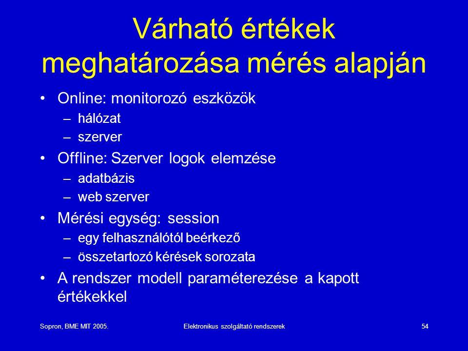 Sopron, BME MIT 2005.Elektronikus szolgáltató rendszerek54 Várható értékek meghatározása mérés alapján Online: monitorozó eszközök –hálózat –szerver O