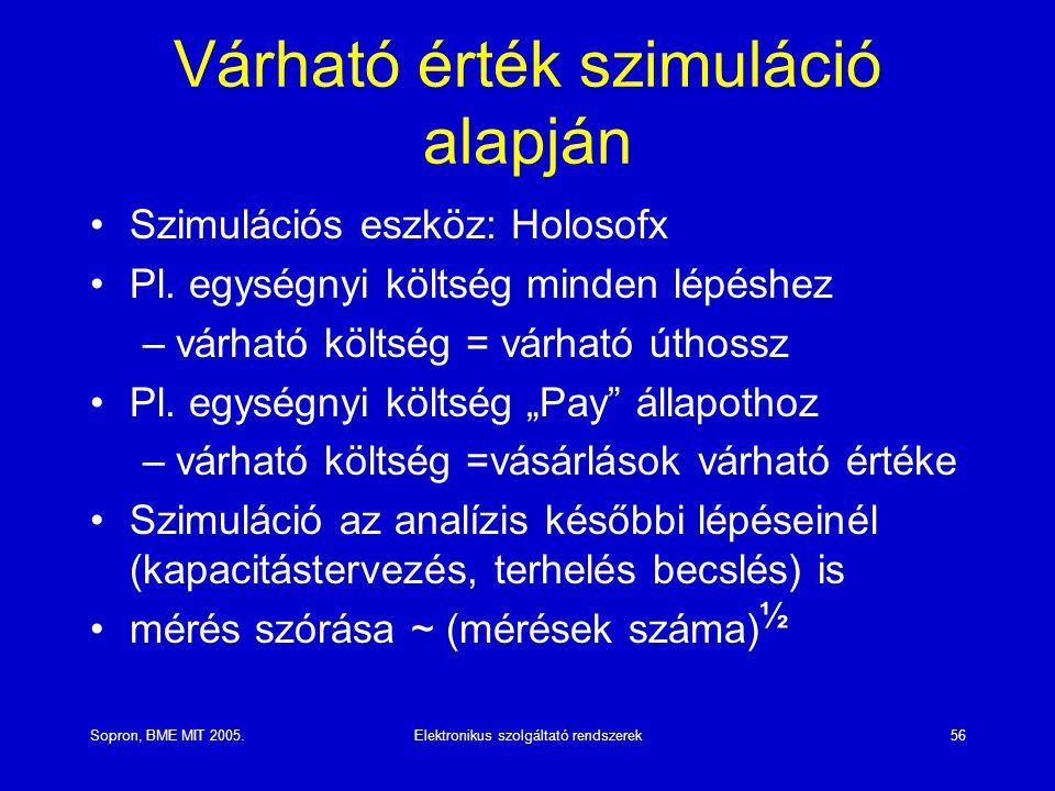 Sopron, BME MIT 2005.Elektronikus szolgáltató rendszerek56 Várható érték szimuláció alapján Szimulációs eszköz: Holosofx Pl. egységnyi költség minden