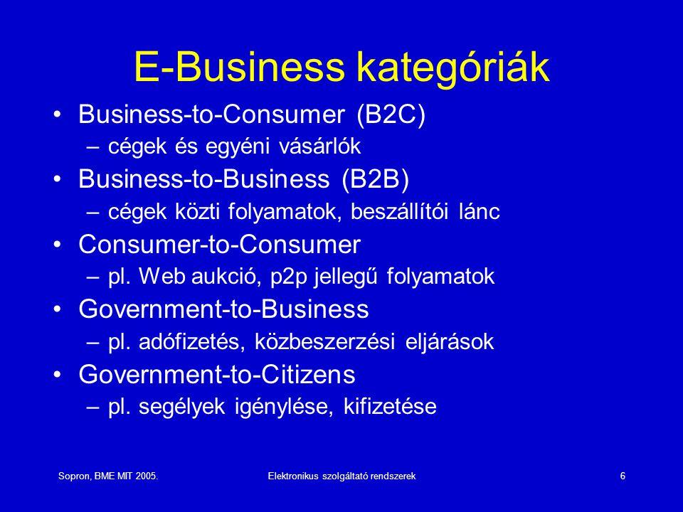 Sopron, BME MIT 2005.Elektronikus szolgáltató rendszerek6 E-Business kategóriák Business-to-Consumer (B2C) –cégek és egyéni vásárlók Business-to-Business (B2B) –cégek közti folyamatok, beszállítói lánc Consumer-to-Consumer –pl.
