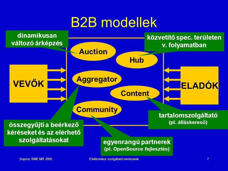 Sopron, BME MIT 2005.Elektronikus szolgáltató rendszerek7 B2B modellek VEVŐK ELADÓK Aggregator Community Auction Hub Content dinamikusan változó árképzés közvetítő spec.