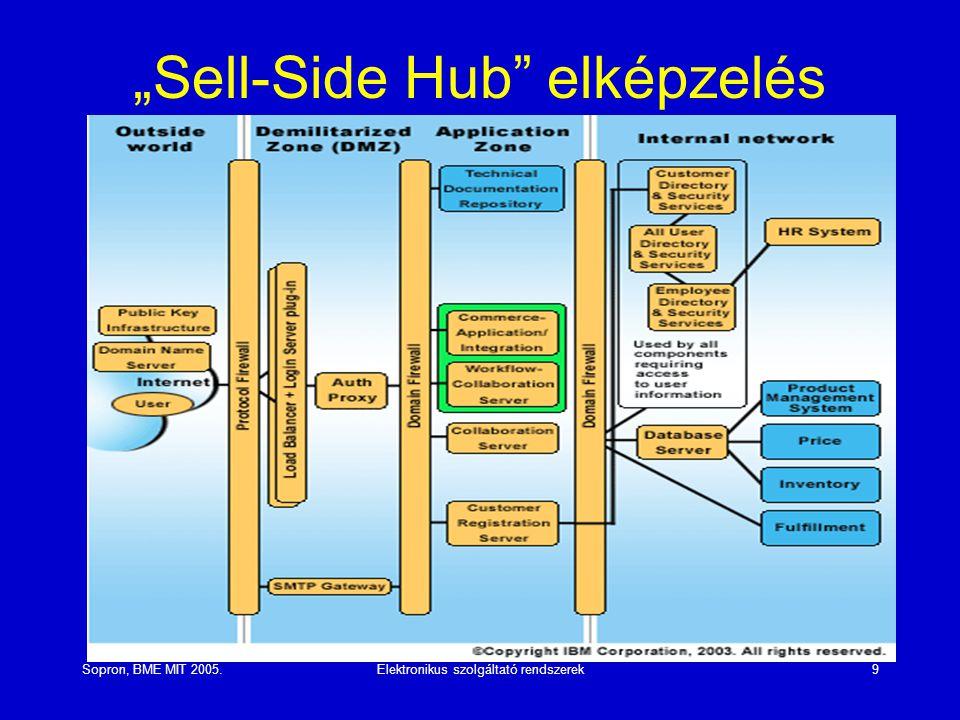 """Sopron, BME MIT 2005.Elektronikus szolgáltató rendszerek9 """"Sell-Side Hub"""" elképzelés"""