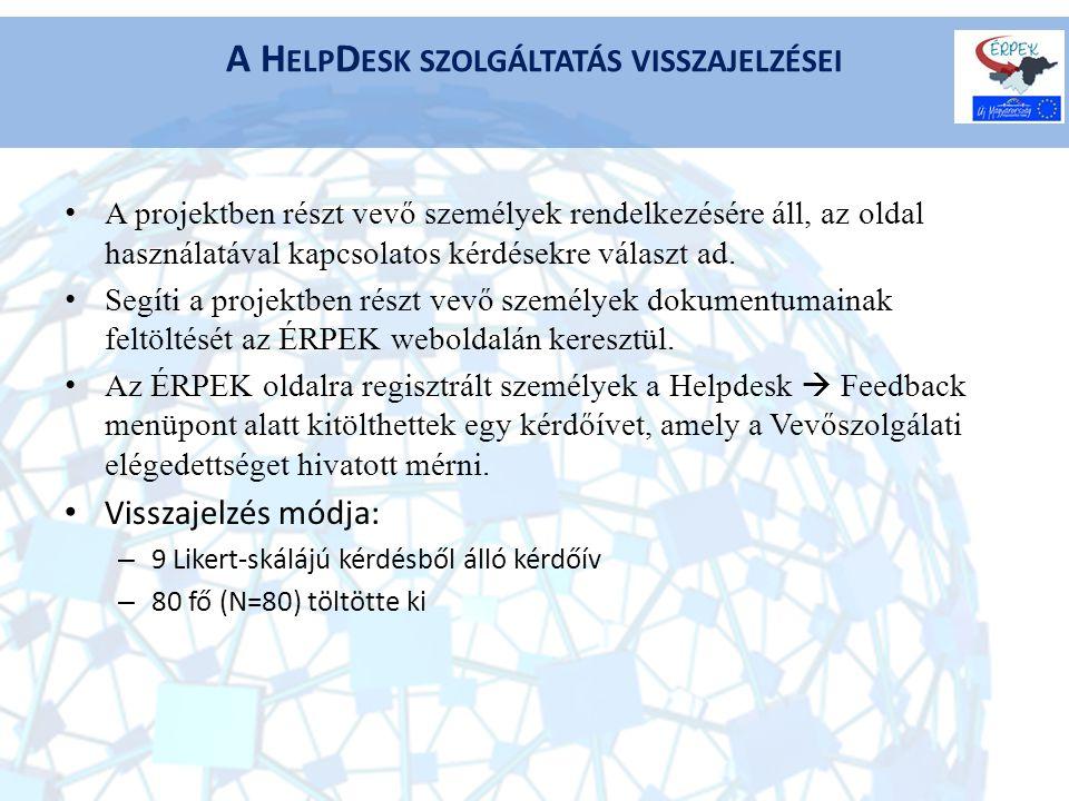 A projektben részt vevő személyek rendelkezésére áll, az oldal használatával kapcsolatos kérdésekre választ ad.