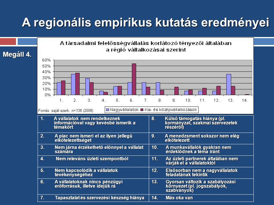 A regionális empirikus kutatás eredményei Megáll 4.