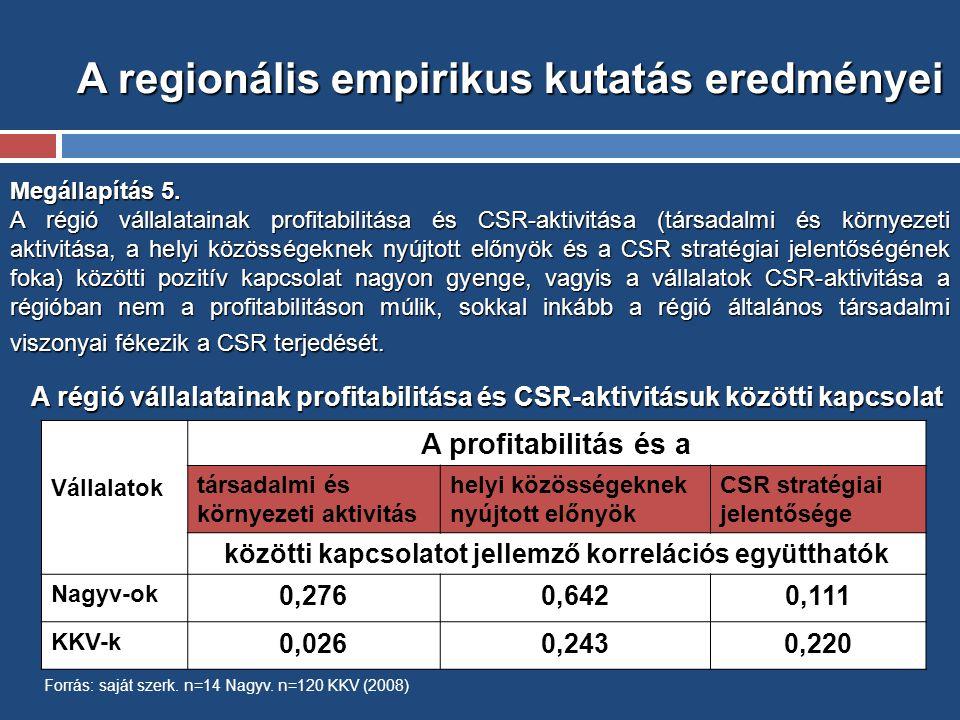 A regionális empirikus kutatás eredményei Megállapítás 5.