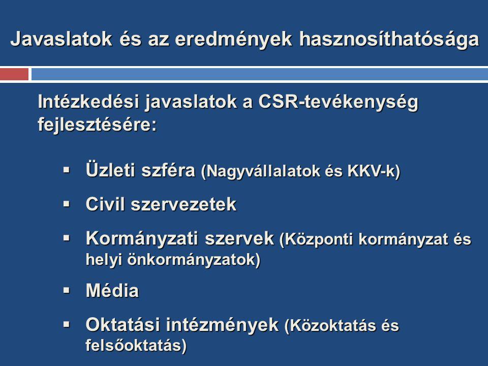 Javaslatok és az eredmények hasznosíthatósága Intézkedési javaslatok a CSR-tevékenység fejlesztésére:  Üzleti szféra (Nagyvállalatok és KKV-k)  Civil szervezetek  Kormányzati szervek (Központi kormányzat és helyi önkormányzatok)  Média  Oktatási intézmények (Közoktatás és felsőoktatás)
