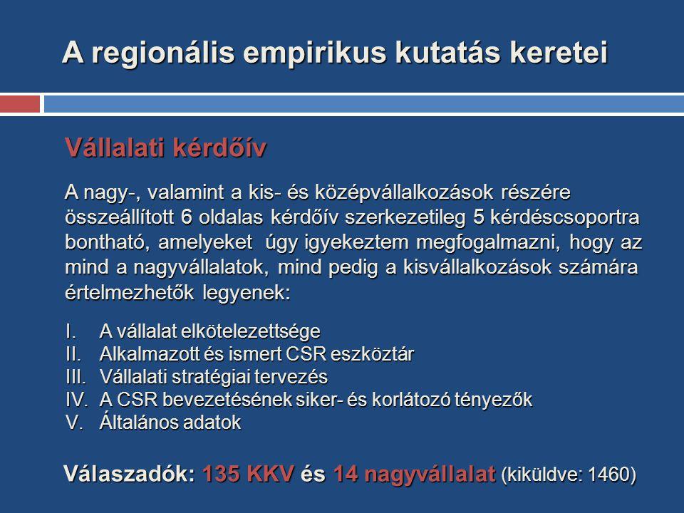 A regionális empirikus kutatás keretei A regionális empirikus kutatás keretei Vállalati kérdőív A nagy-, valamint a kis- és középvállalkozások részére összeállított 6 oldalas kérdőív szerkezetileg 5 kérdéscsoportra bontható, amelyeket úgy igyekeztem megfogalmazni, hogy az mind a nagyvállalatok, mind pedig a kisvállalkozások számára értelmezhetők legyenek: Válaszadók: 135 KKV és 14 nagyvállalat (kiküldve: 1460) Válaszadók: 135 KKV és 14 nagyvállalat (kiküldve: 1460) I.A vállalat elkötelezettsége II.Alkalmazott és ismert CSR eszköztár III.Vállalati stratégiai tervezés IV.A CSR bevezetésének siker- és korlátozó tényezők V.Általános adatok