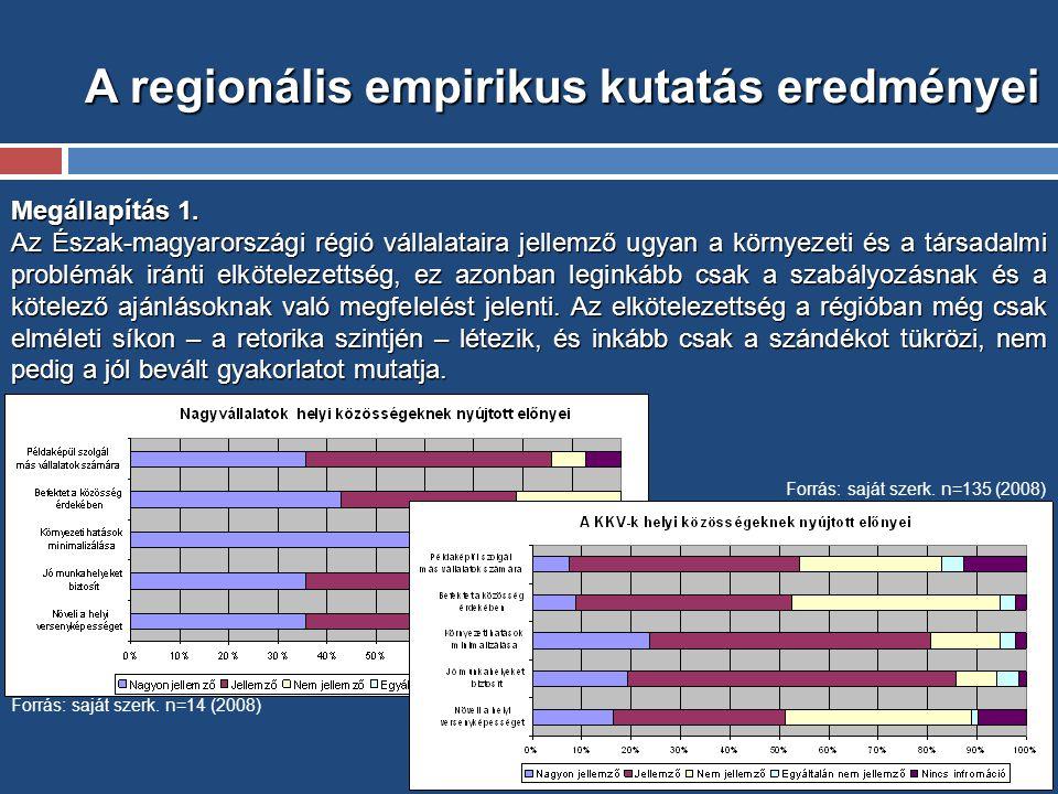 A regionális empirikus kutatás eredményei Megállapítás 1.
