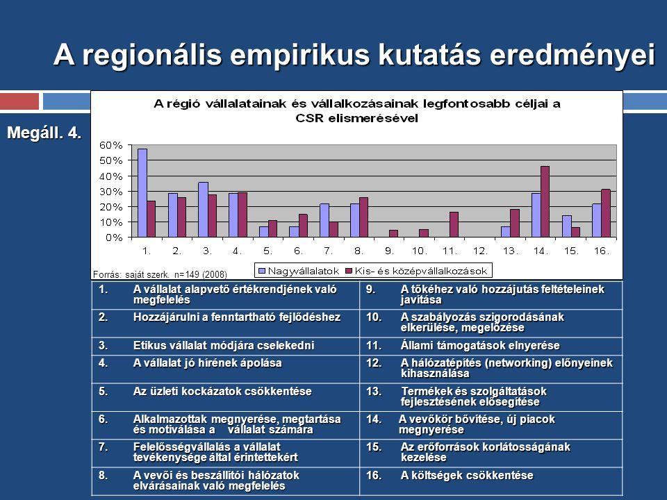 A regionális empirikus kutatás eredményei Megáll. 4.