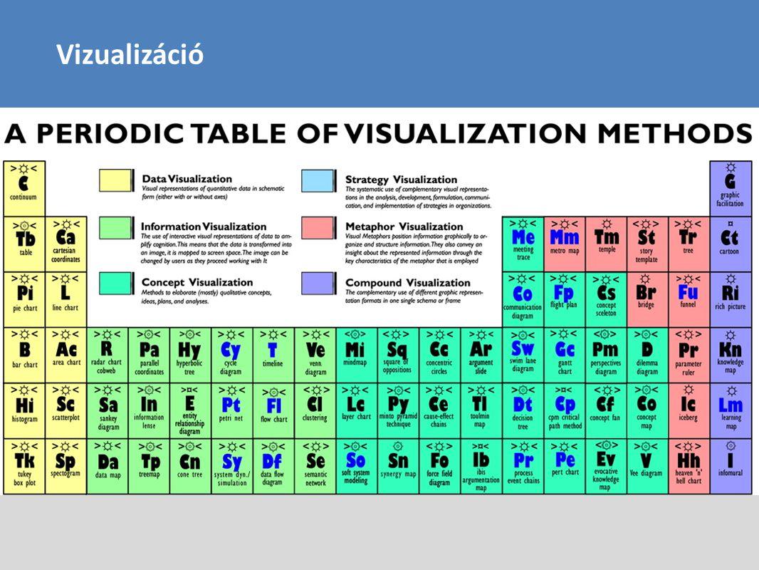 Vizualizáció