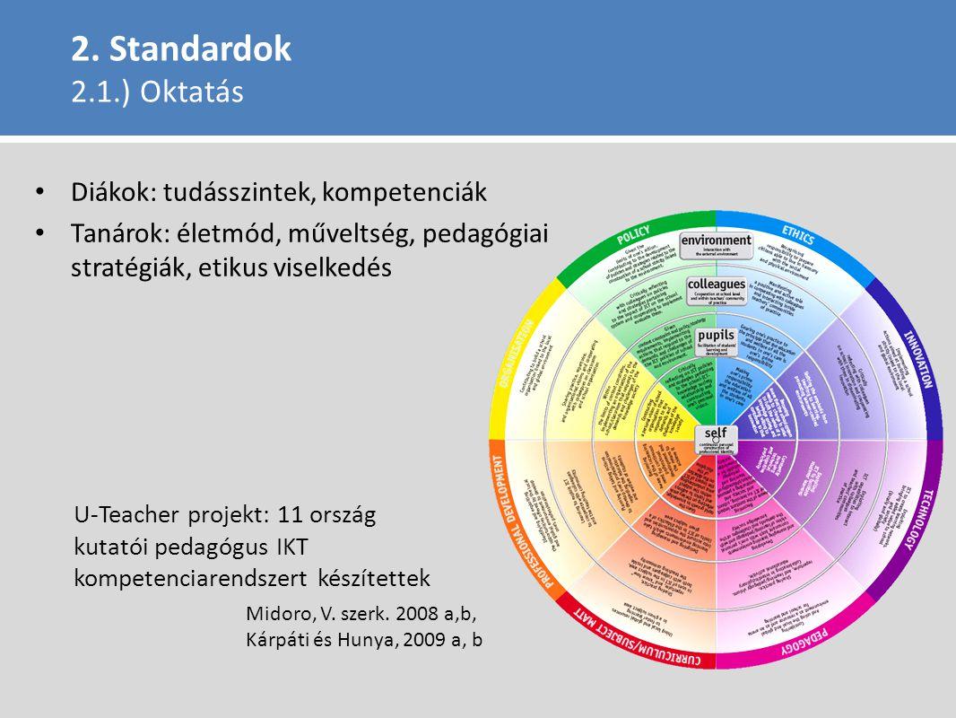2. Standardok 2.1.) Oktatás Diákok: tudásszintek, kompetenciák Tanárok: életmód, műveltség, pedagógiai stratégiák, etikus viselkedés U-Teacher projekt