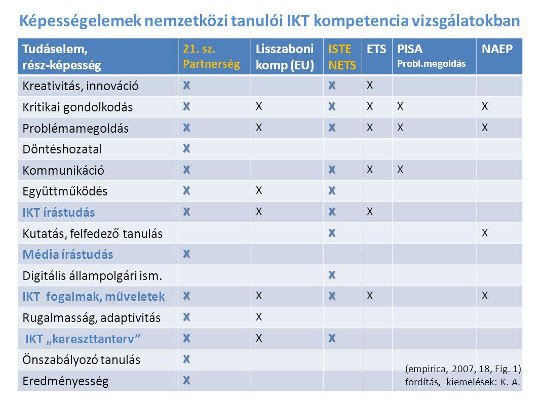 Képességelemek nemzetközi tanulói IKT kompetencia vizsgálatokban Tudáselem, rész-képesség 21.
