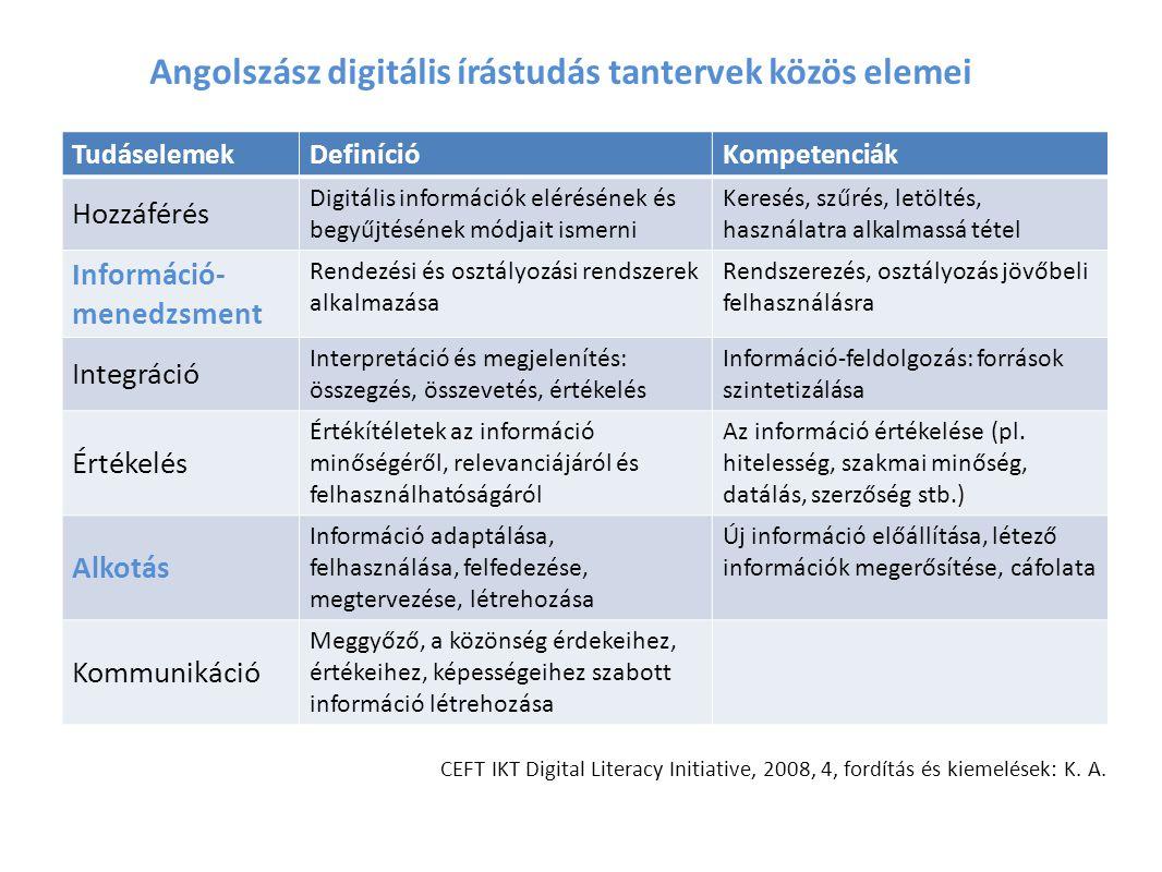 Angolszász digitális írástudás tantervek közös elemei TudáselemekDefinícióKompetenciák Hozzáférés Digitális információk elérésének és begyűjtésének módjait ismerni Keresés, szűrés, letöltés, használatra alkalmassá tétel Információ- menedzsment Rendezési és osztályozási rendszerek alkalmazása Rendszerezés, osztályozás jövőbeli felhasználásra Integráció Interpretáció és megjelenítés: összegzés, összevetés, értékelés Információ-feldolgozás: források szintetizálása Értékelés Értékítéletek az információ minőségéről, relevanciájáról és felhasználhatóságáról Az információ értékelése (pl.