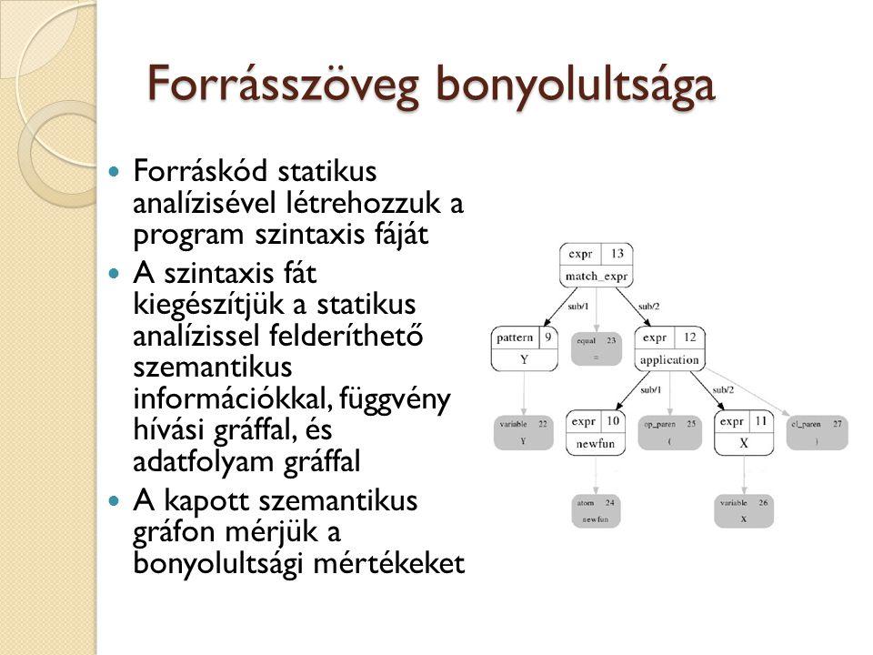 Forrásszöveg bonyolultsága Forráskód statikus analízisével létrehozzuk a program szintaxis fáját A szintaxis fát kiegészítjük a statikus analízissel felderíthető szemantikus információkkal, függvény hívási gráffal, és adatfolyam gráffal A kapott szemantikus gráfon mérjük a bonyolultsági mértékeket