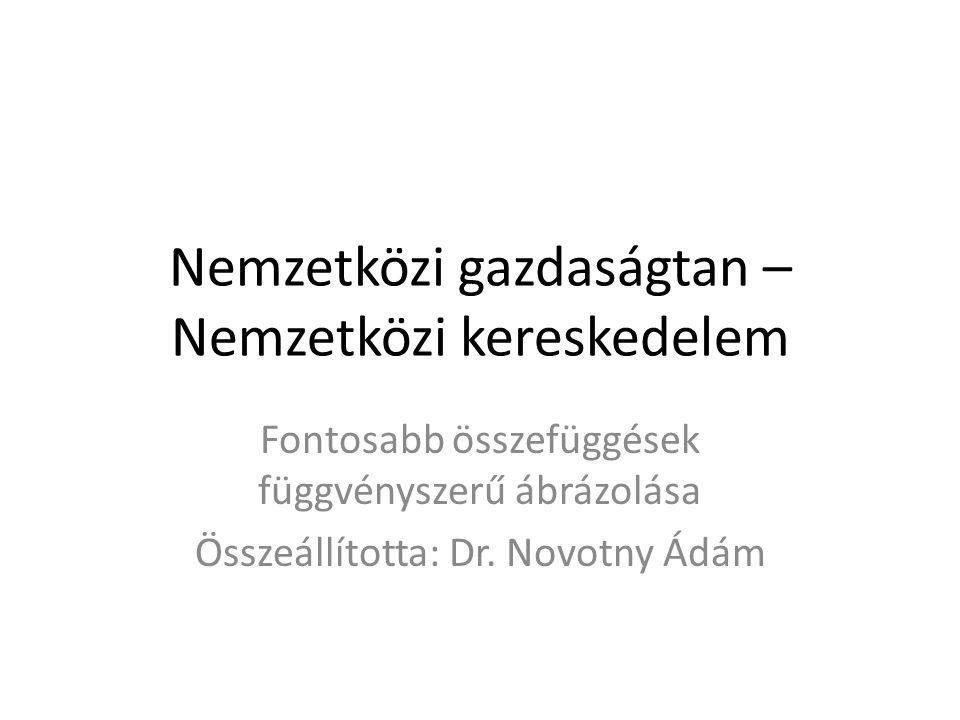 Nemzetközi gazdaságtan – Nemzetközi kereskedelem Fontosabb összefüggések függvényszerű ábrázolása Összeállította: Dr. Novotny Ádám