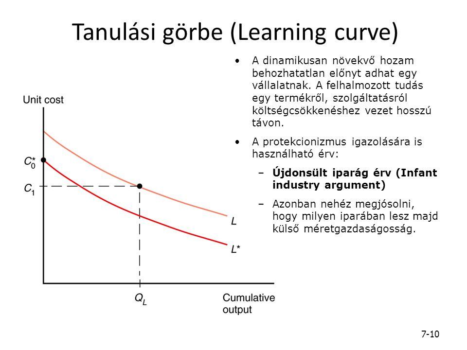 Tanulási görbe (Learning curve) 7-10 A dinamikusan növekvő hozam behozhatatlan előnyt adhat egy vállalatnak. A felhalmozott tudás egy termékről, szolg