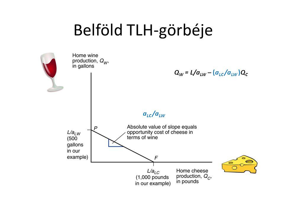 Belföld TLH-görbéje a LC /a LW Q W = L/a LW – (a LC /a LW )Q C