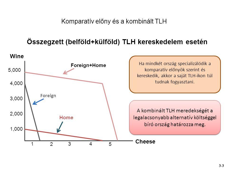 Komparatív előny és a kombinált TLH Cheese Wine 5,000 4,000 3,000 2,000 1,000 2 34 5 1 Home Foreign Összegzett (belföld+külföld) TLH kereskedelem esetén A kombinált TLH meredekségét a legalacsonyabb alternatív költséggel bíró ország határozza meg.
